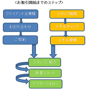 jinzai-step