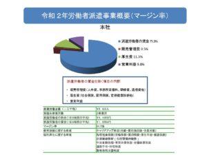 2020年労働者派遣事業概要(本社マージン率)
