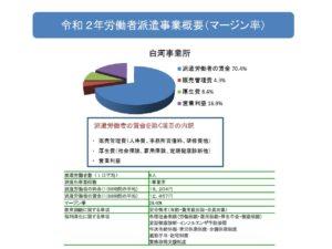 2020年労働者派遣事業概要(白河事業所マージン率)